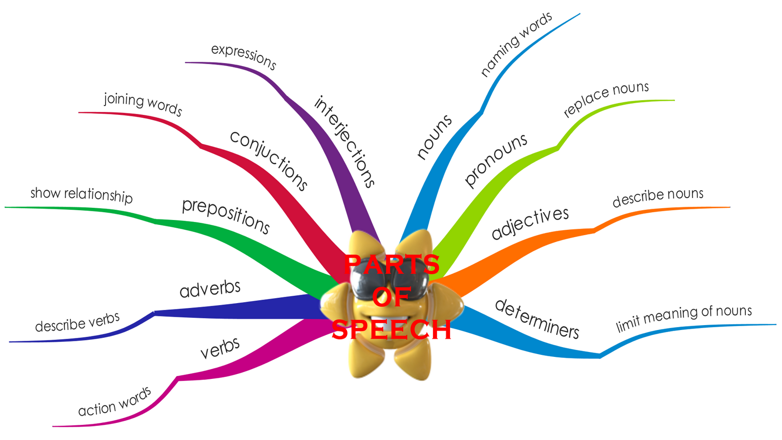 9 parts of speech Parts of speech chapter 9 - articles an article is a kind of adjective which is always used with and gives some information about a noun there are only two articles a and the, but they are used very often and are important for using english accurately the word a (which becomes an when the next.